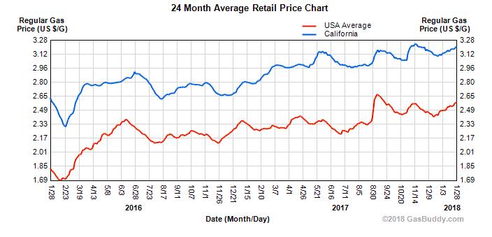 Entwicklung der Benzinpreise in Kalifornien USA